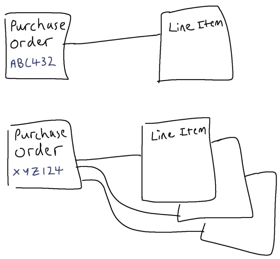 aggregates & entities in domain-driven design